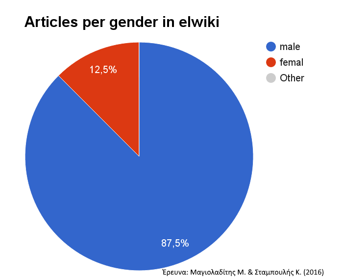 articles-per-gender